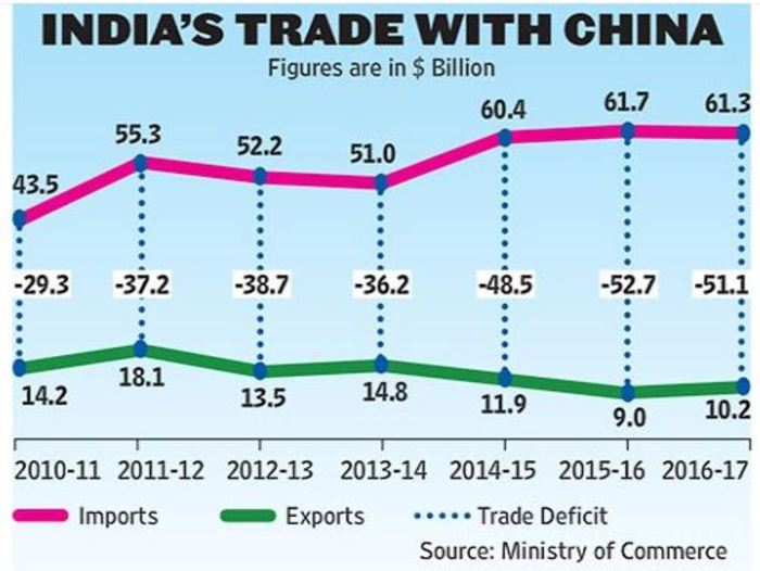 Trade Relations Make Sino-Indian War Unlikely | knpost